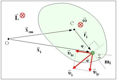 Η ιδιοστροφορμή (spin) είναι ίδια ως προς κάθε σημείο