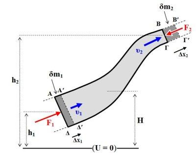 Νόμος Bernoulli