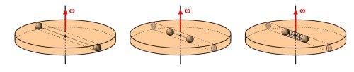 Δίσκος, σώματα και στροφορμή – τρεις παραλλαγές στο ίδιο θέμα