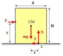 Η εφαρμογή του 2ου νόμου για τη στροφική κίνηση, Στ = Ι∙αγων