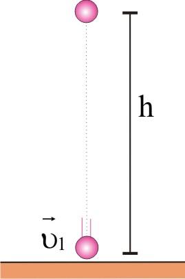 Σχέση υπολογισμού της κινητικής ενέργειας και … ελεύθερη πτώση!