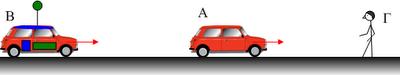 Συχνότητα και μήκος κύματος στο φαινόμενο Doppler