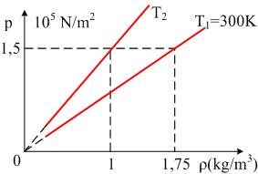 Ενεργός ταχύτητα μορίων αερίου