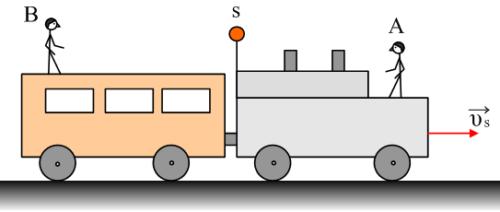 Φαινόμενο Doppler, συχνότητες και μήκη κύματος.