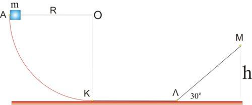 «Παράπλευρη» μελέτη οριζοντίου επιπέδου!