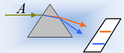 Μια ακτίνα περνά από ένα πρίσμα.