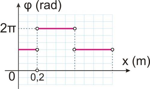 Μήκος χορδής, διάγραμμα φάσης και στάσιμο κύμα!