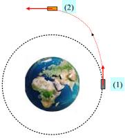Η ανύψωση ενός δορυφόρου