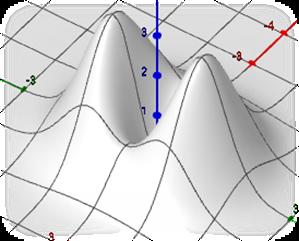 Γράφημα Συνάρτησης Δύο Μεταβλητών