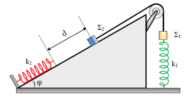 Διαγώνισμα στη Φυσική Θετικού προσανατολισμού Γ Λυκείου σε όλη την ύλη.