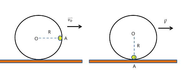 Η ταχύτητα του κέντρου μάζας