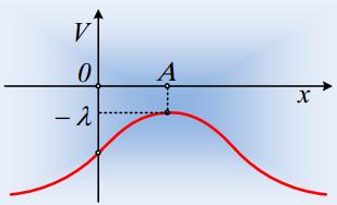 Το δυναμικό κατά μήκος μιας ευθείας