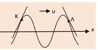 Κατεύθυνση κίνησης σημείων σε στιγμιότυπο