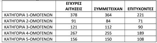 Στατιστικά Εξετάσεων ομογενών 2017