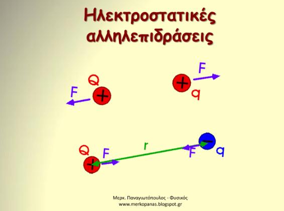 Νόμος του Coulomb  (pptx)