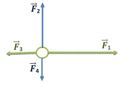 Διαγώνισμα δυνάμεις Φυσικής Β΄ Γυμνασίου