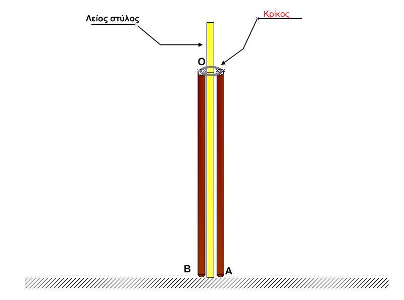 Σύστημα 2 ράβδων