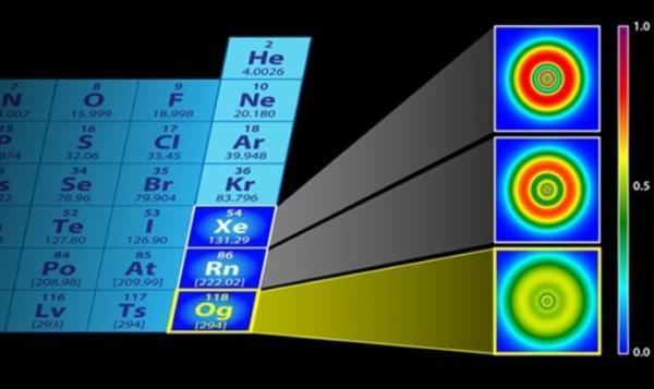 Οι ιδιότητες του στοιχείου Ογκανέσσιου