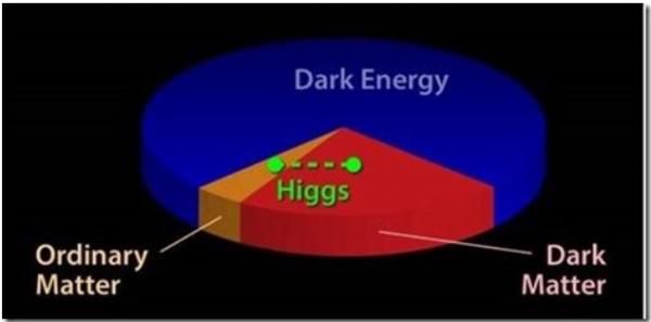 Μαύρες τρύπες, σκοτεινή ύλη και