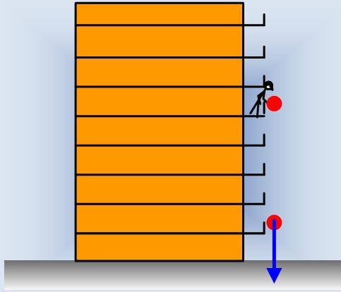 Βρείτε το χαμηλότερο ύψος
