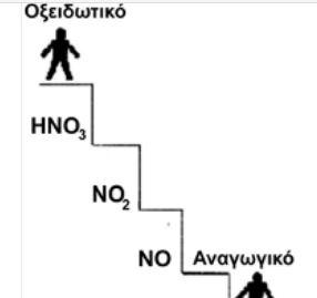 Είναι σωστές ή λανθασμένες οι χημικές εξισώσεις οξειδοαναγωγής;