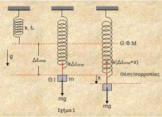 """ΑΑΤ συστήματος """"ιδανικού κατακόρυφου ελατηρίου – μάζας"""" σε πεδίο βαρύτητας"""