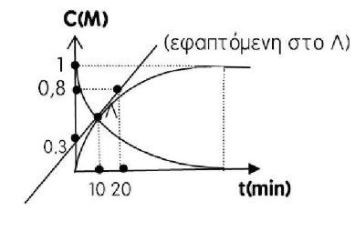 Διαγώνισμα  Χημείας Γ Λυκείου Κεφ. 1,2,3,4 (Νο1)