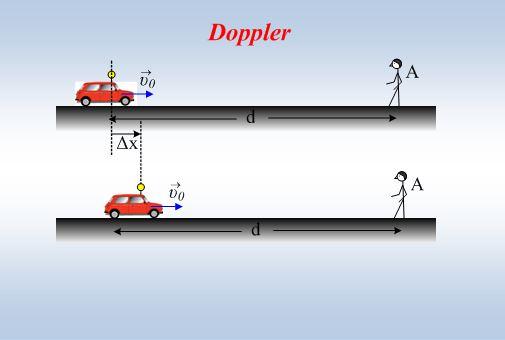 Όταν η πηγή επιταχύνεται…και φαινόμενο doppler.