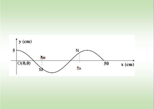 Ωριαίο Διαγώνισμα Φυσικής : ΚΥΜΑΤΑ-DOPPLER