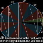 Οι συγκρουόμενοι κύβοι υπολογίζουν το π;