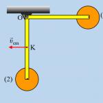 Η κινητική ενέργεια και η στροφορμή ενός συστήματος