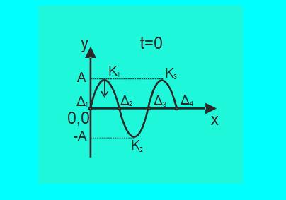 Ποιά η εξίσωση του στάσιμου;