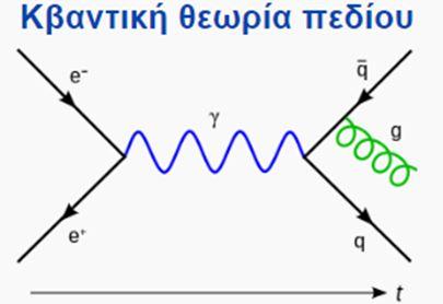 Τα διαγράμματα Feynman, μια επανάσταση στη φυσική