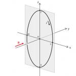 Κυκλικός ρευματοφόρος αγωγός σε ομογενές μαγνητικό πεδίο - Δύναμη Laplace και ροπή