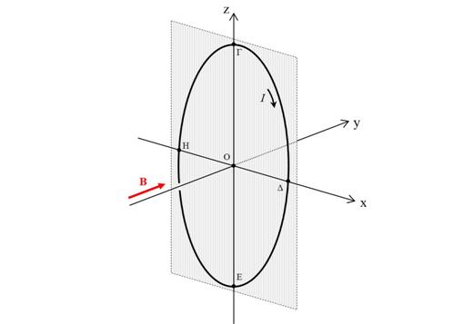 Κυκλικός ρευματοφόρος αγωγός σε ομογενές μαγνητικό πεδίο – Δύναμη Laplace και ροπή