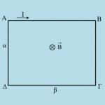 Ένα ορθογώνιο ρευματοφόρο πλαίσιο σε μαγνητικό πεδίο