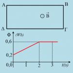 Η μαγνητική ροή και το επαγωγικό ρεύμα.