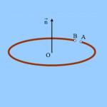 Η μαγνητική ροή και ο κυκλικός αγωγός