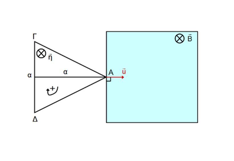 Εισαγωγή τριγωνικού πλαισίου σε μαγνητικό πεδίο