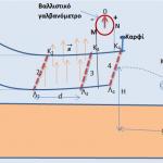 Βαλλιστικό γαλβανόμετρο σε κινούμενη ράβδο