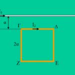 Ο ευθύγραμμος αγωγός και το τετράγωνο πλαίσιο.