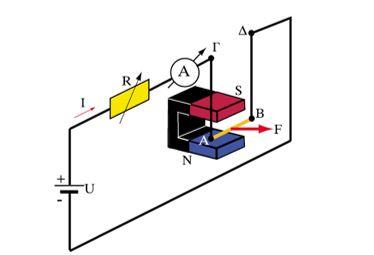 Πειραματική μελέτη της δύναμης Laplace