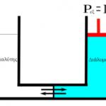 Διαγώνισμα Διαμοριακών δυνάμεων - Ωσμωτικής πίεσης ( 2019 - 2020 )