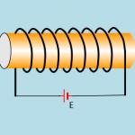 Το μαγνητικό πεδίο σωληνοειδούς και η μαγνητική βελόνα