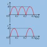 Ο υπολογισμός της ενεργού έντασης.