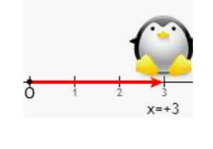 Η έννοια θέση στη Φυσική.