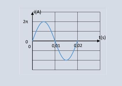 Υπολογισμός διακινούμενου φορτίου από το εναλλασσόμενο ρεύμα
