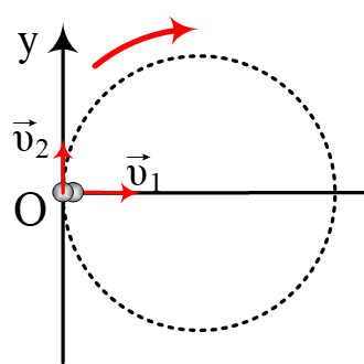 Η μετατόπιση σε μία κυκλική κίνηση.