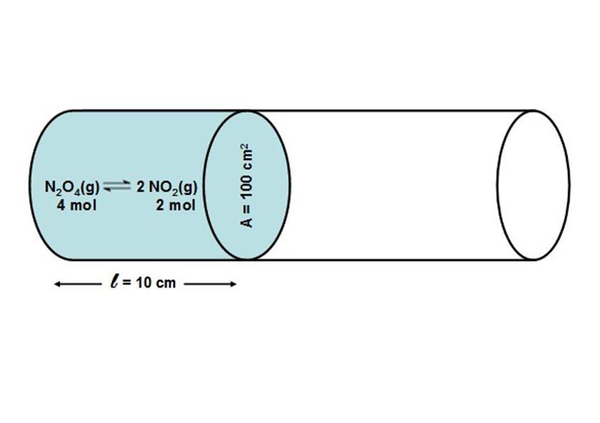 Χημική ισορροπία ισόθερμη και ισοβαρής
