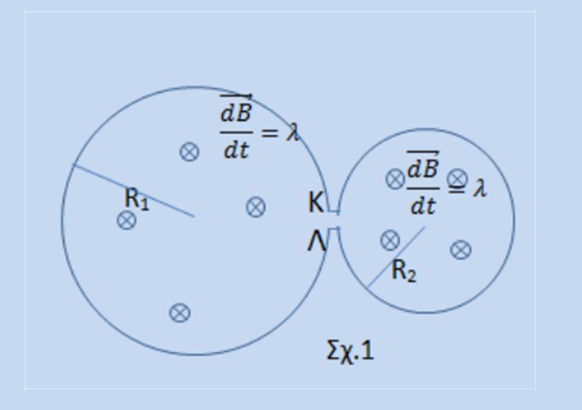 Μαγνητική ροή και Η.Ε.Δ. από μεταβαλλόμενο μαγνητικό πεδίο